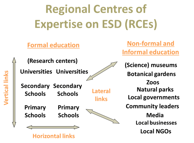 Regional Centres of Expertise on ESD (RCEs)